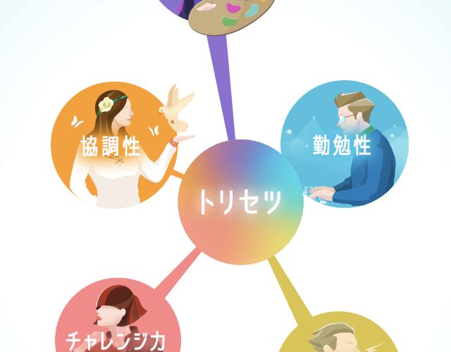 【アプリ】超性格分析